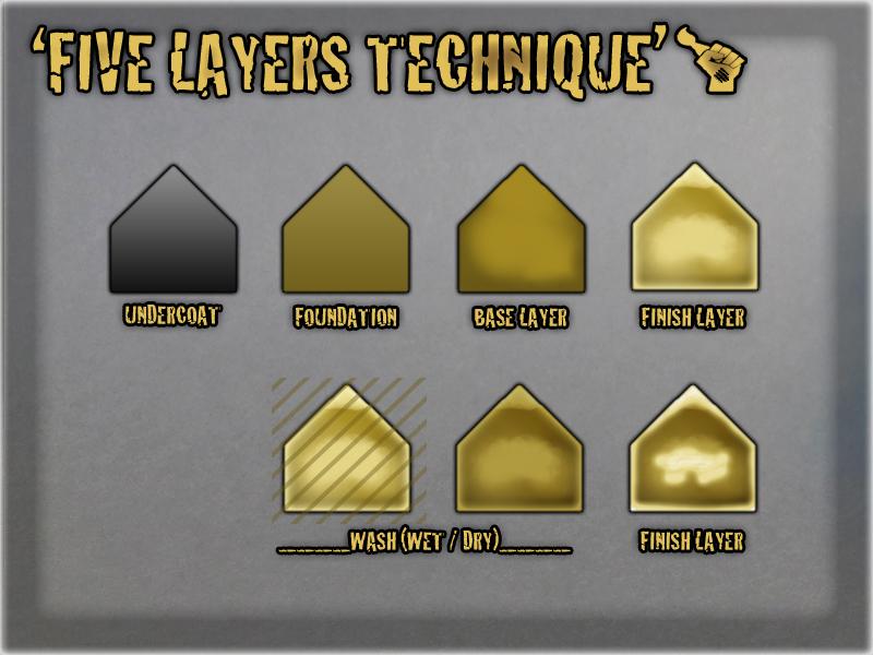 five layer technique